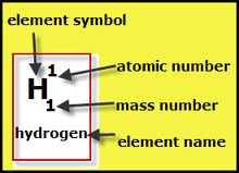 Classifying elements the periodic table each element is given its own square in the periodic table grid each element has its own unique personality that is made up of 1 the element symbol urtaz Choice Image